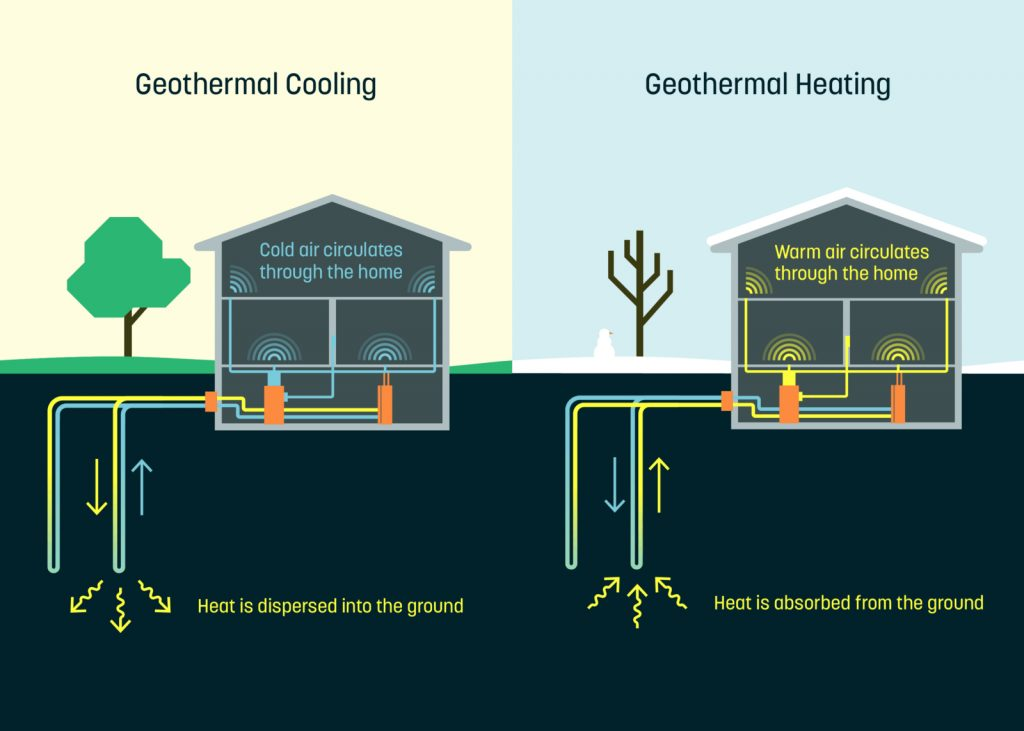 Lincoln Park Heating and cooling companies